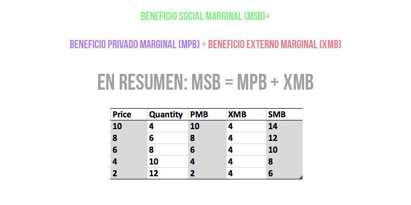 MSB= MPB + XMB