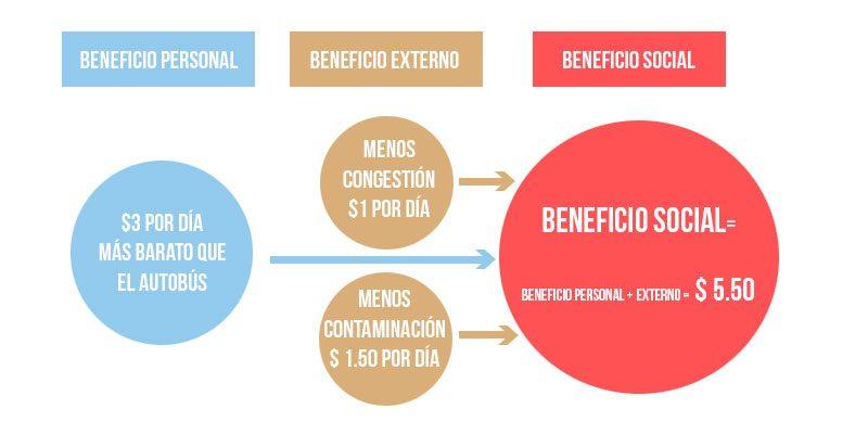 Beneficio social